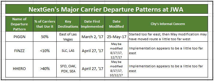 Departure Patterns-Chart