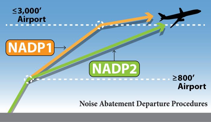 NADP-1, NADP-2, Noise Abatement, flight departures