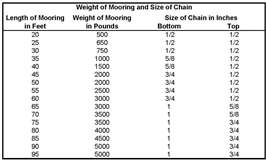 Mooring Specifications-Off Shore
