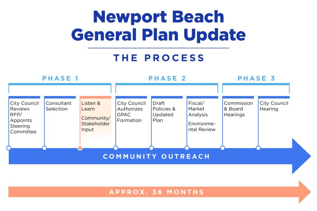 newport together timeline image final
